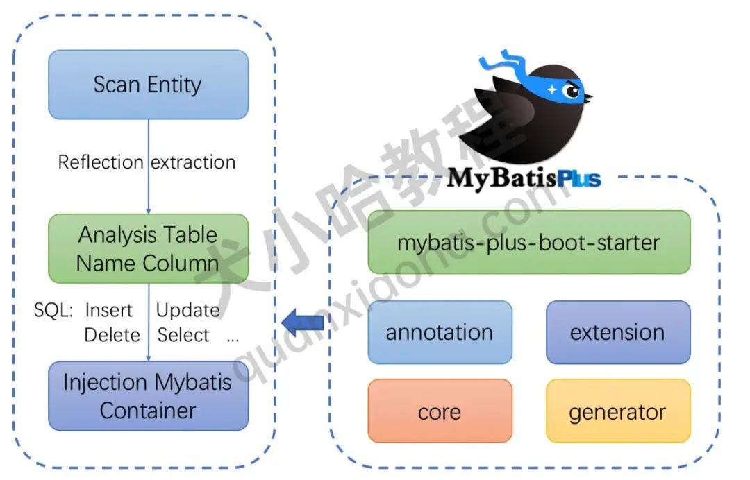 Spring Boot 快速整合 Mybatis-Plus 入门教程 !解放生产力 !