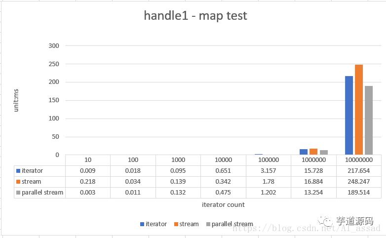 Java8 Stream 数据流,大数据量下的性能效率怎么样?
