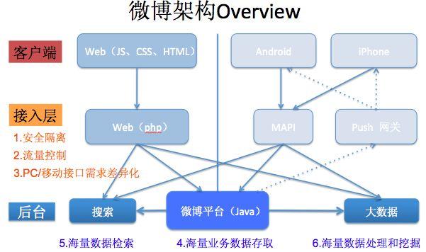 微博千万级规模高性能高并发的网络架构设计