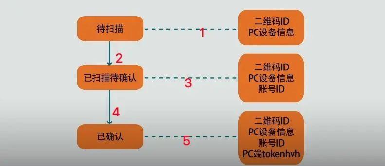 TikTok二面: 说下二维码登录的原理?