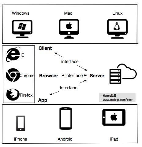 token多平台身份认证架构设计思路