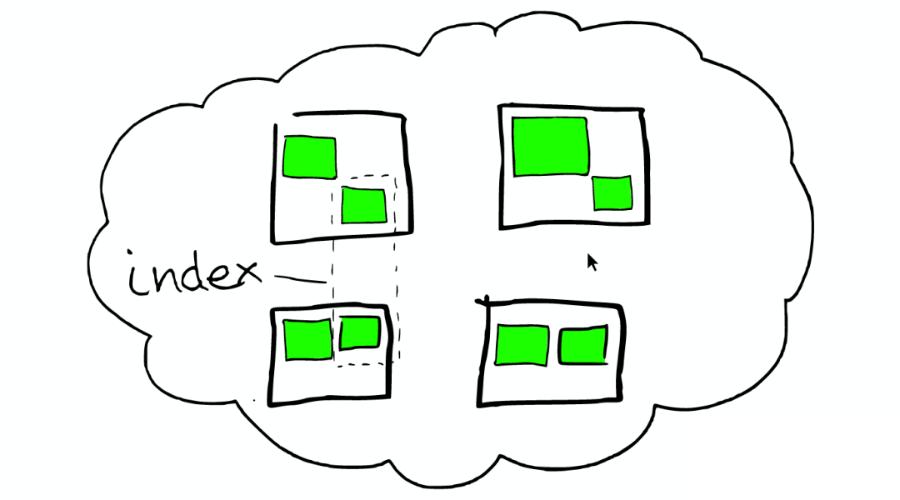 图解 ElasticSearch 原理,写得太好了!