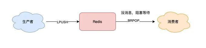 把Redis当作队列来用,真的合适吗?