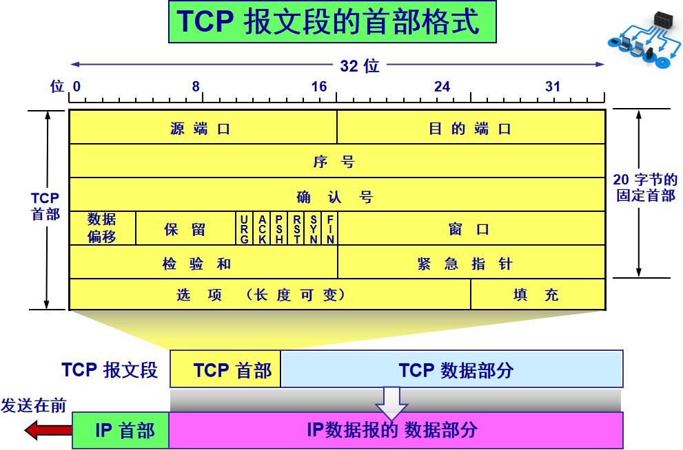这一篇TCP总结请收下
