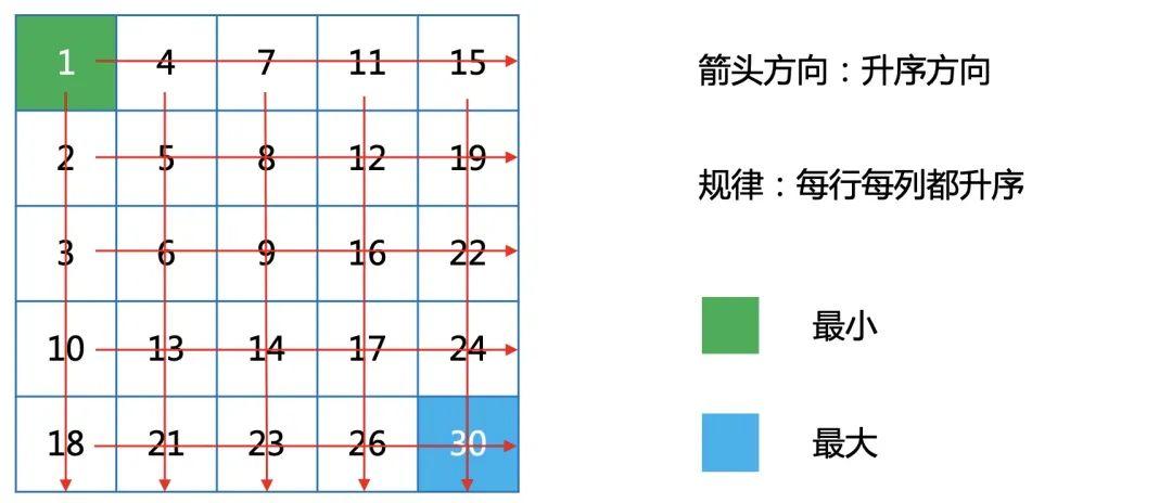 经典面试题:有序矩阵的快速查找
