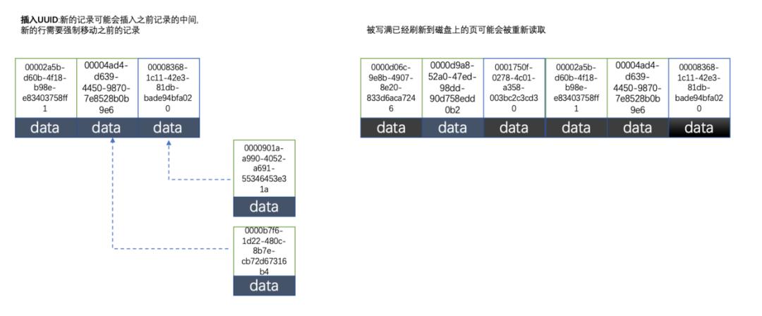 使用uuid作为数据库主键,被技术总监怼了一顿!