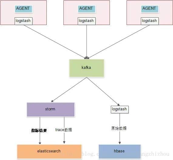 主流微服务全链路监控系统之战