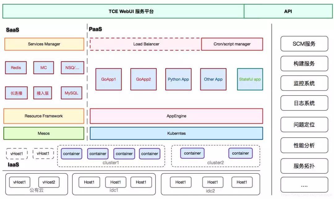 详解今日头条技术架构分析