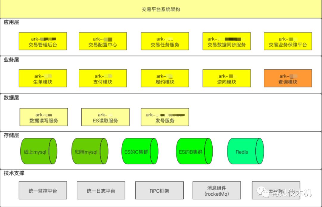 亿级交易平台:从 0 到 1 设计思路