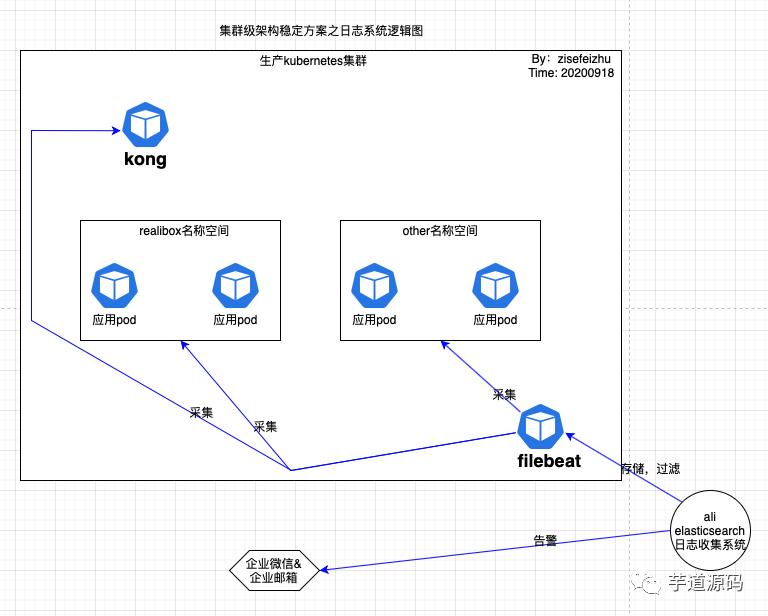 一个完整的、全面 k8s 化的集群稳定架构(值得借鉴)