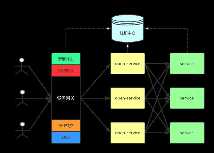 为什么微服务一定要有 API 网关?