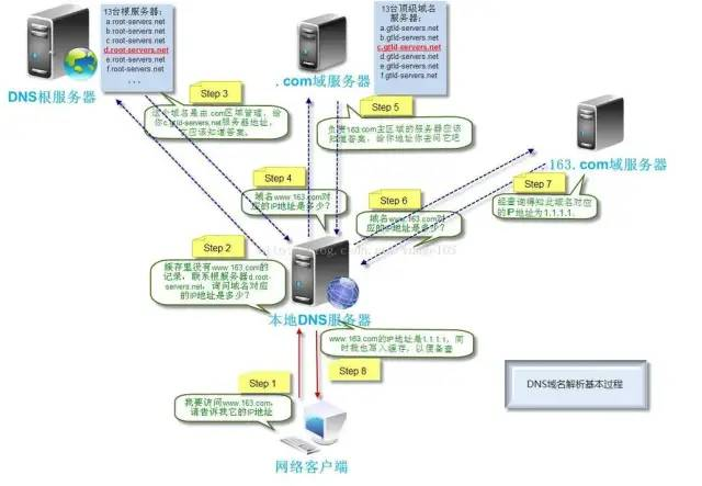 互联网公司理想的技术架构!看完我收藏了