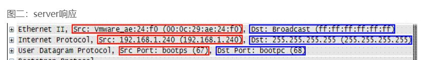 电脑的 IP 是怎么来的呢?我又没有配置过