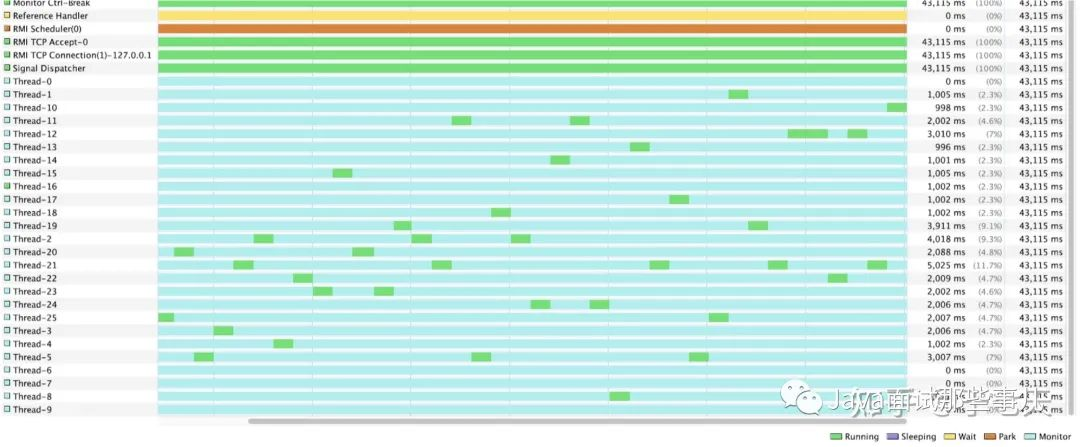 我慌了!MyBatis 3.5.X遇上JDK8竟然出现了性能问题,全项目组都得加班~