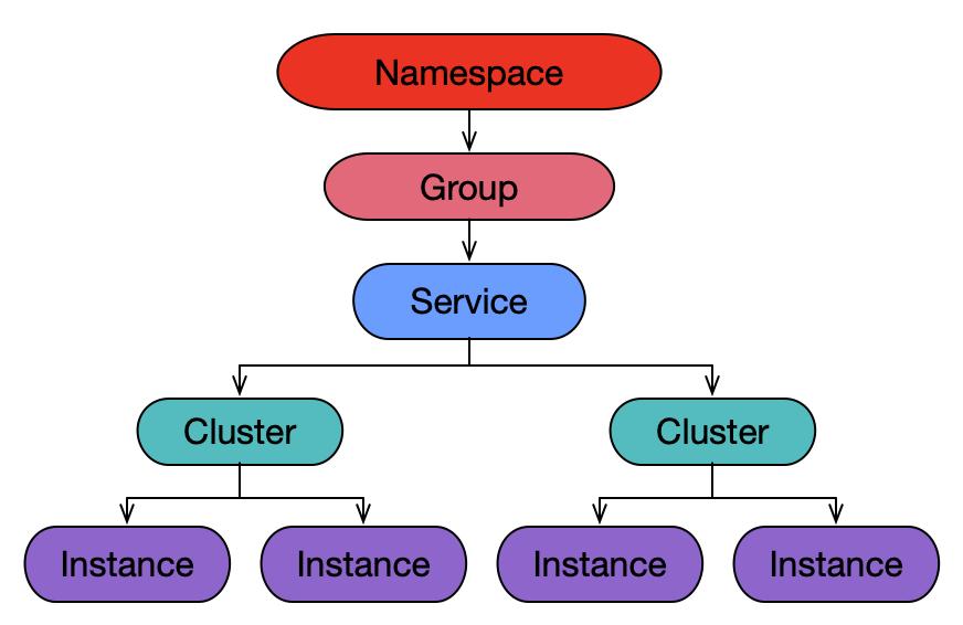 小白也能懂的Nacos服务模型