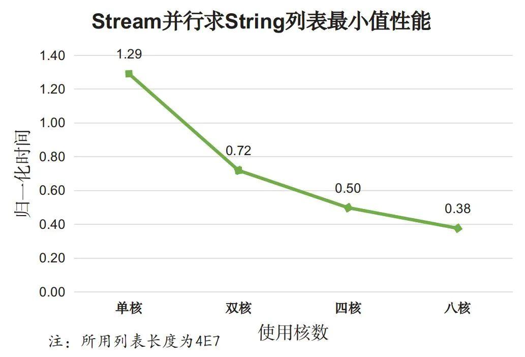 """Java8 中用法优雅的 Stream,性能也""""优雅""""吗?"""