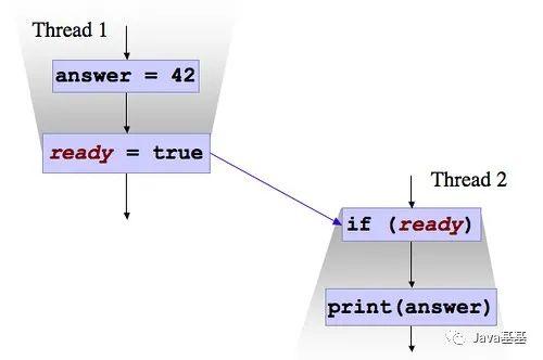 i++ 是线程安全的吗?