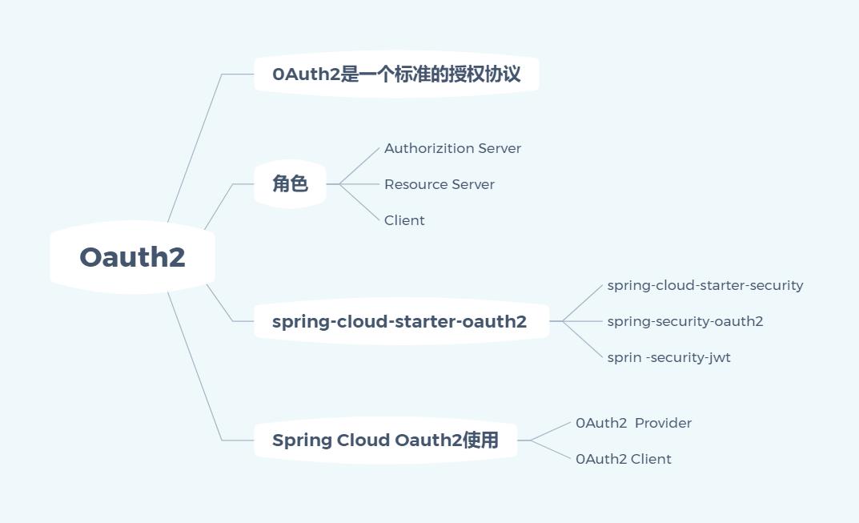 19 张思维导图学习 Spring Cloud