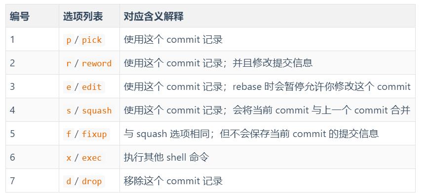 学会这 11 条Git命令,遇到问题再也不会心慌….