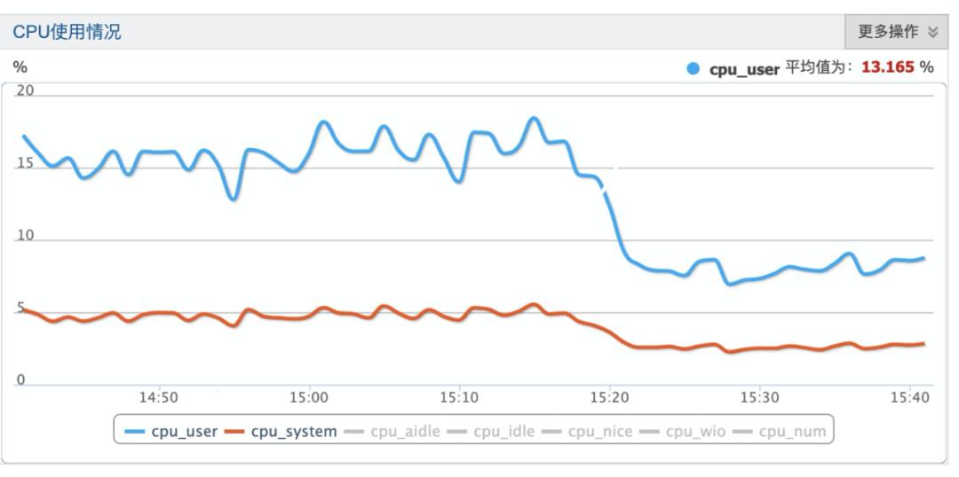 好代码实践:基于Redis的轻量级分布式均衡消费队列