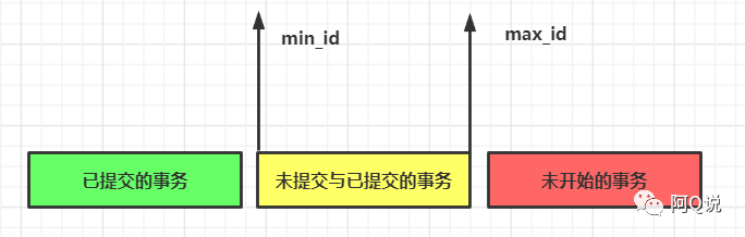 InnoDB解决幻读的方案 — LBCC&MVCC