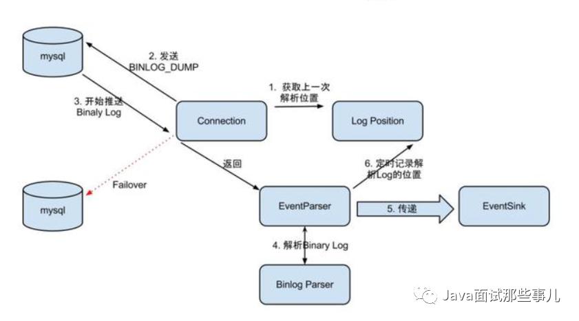 4 款 MySQL Binlog 日志处理工具对比,谁才是王者?