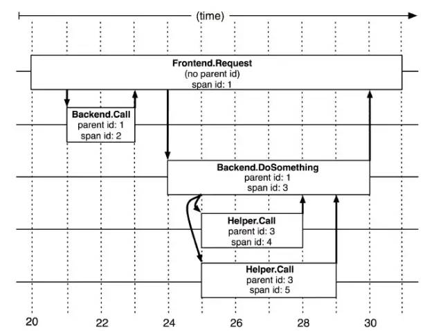 实现一个全链路监控平台很难吗?Pinpoint、skywalking、zipkin,哪个实现比较好?