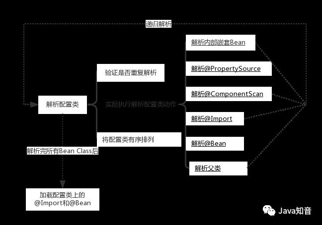 Spring解析,加载及实例化Bean的顺序(零配置)