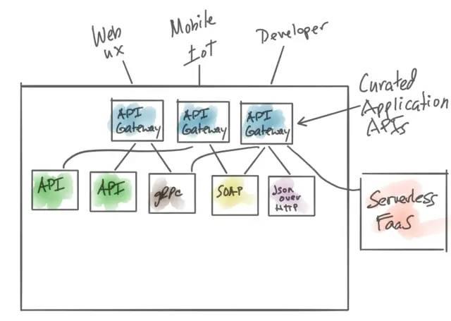 API网关是否真的起到了它该有的作用?