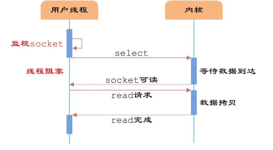Redis不是一直号称单线程效率也很高吗,为什么又采用多线程了?