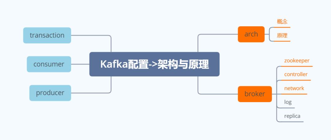 Kafka原理篇:图解kakfa架构原理