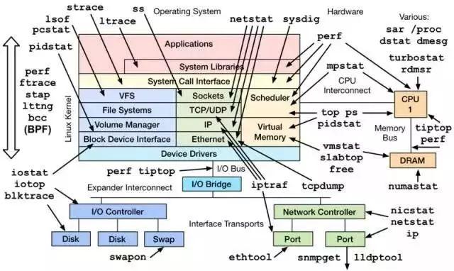 Linux 服务器的性能参数指标总结