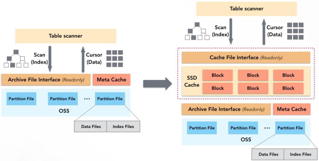数据仓库分层存储技术揭秘