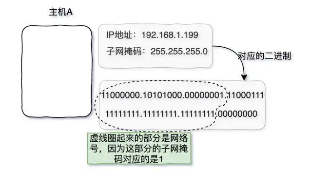 【158期】三天两夜肝完这篇万字长文,看完它,面试再也不用怕被问到 TCP/IP 了