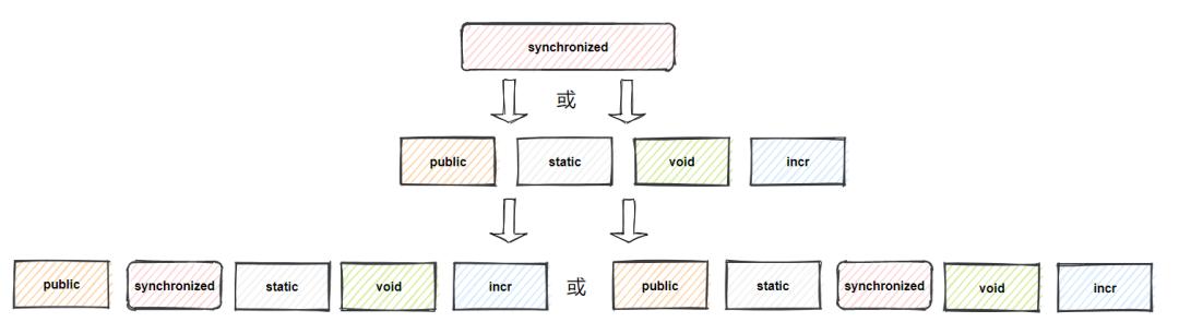 13张图,深入理解Synchronized