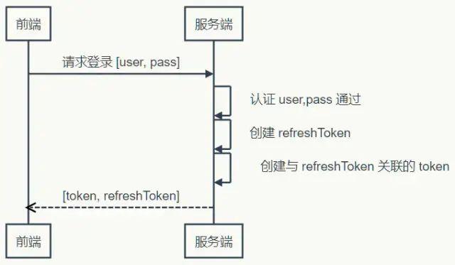程序员应该学习的Token登录认证