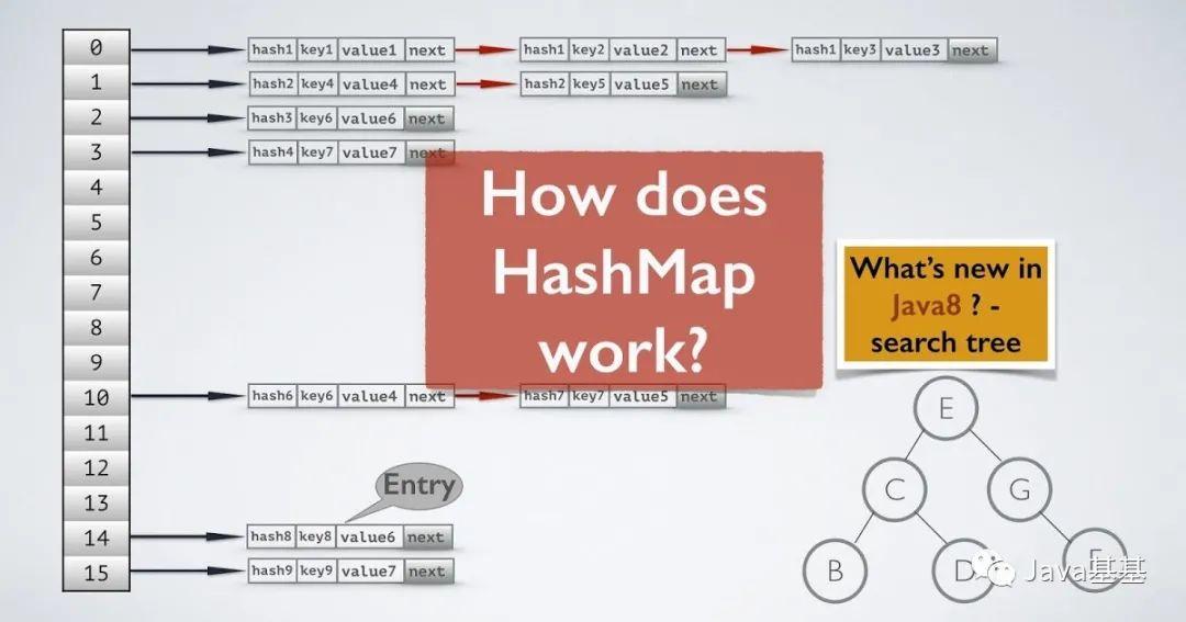 面试题:Java 8 中 HashMap 到底有啥不同?