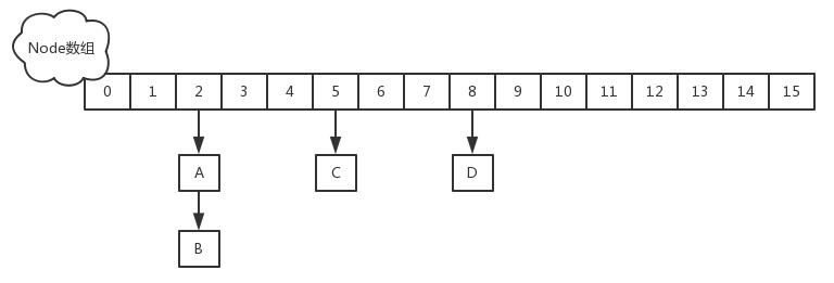 面试官扎心一问: 为什么 ConcurrentHashMap 的读操作不需要加锁?