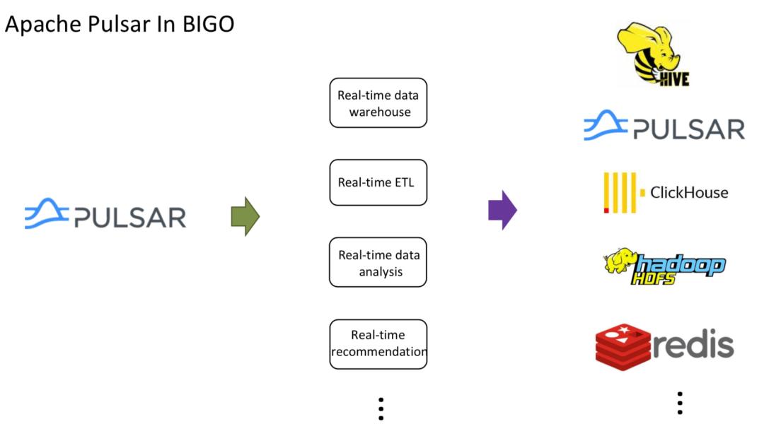 不惧流量持续上涨,BIGO 借助 Flink 与 Pulsar 打造实时消息系统