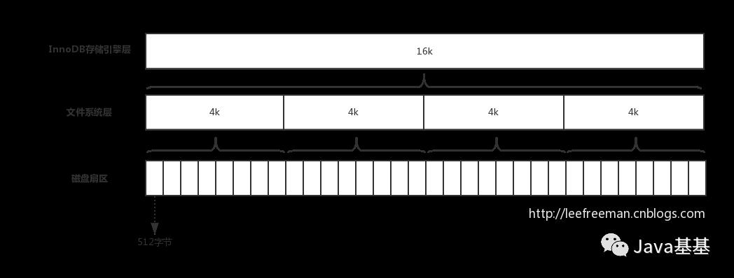 InnoDB一棵B+树可以存放2千万数据?