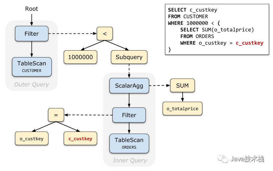 SQL 子查询怎么优化?写的很深!