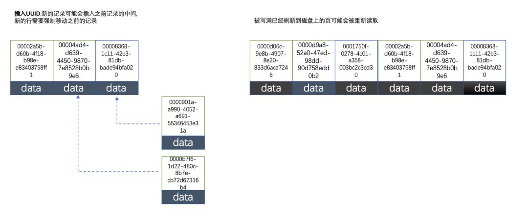 凭啥不能用uuid做MySQL的主键!?