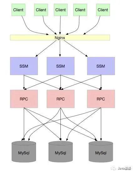 分库分表就能无限扩容吗?