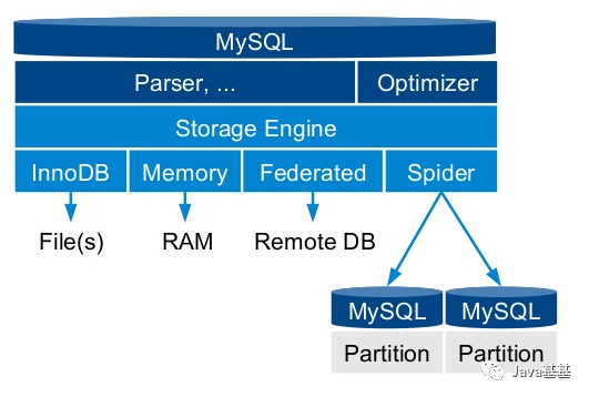腾讯,MySQL 分布式解决方案,正式开源、太牛逼啦!腾讯,MySQL 分布式解决方案,正式开源、太牛逼啦!