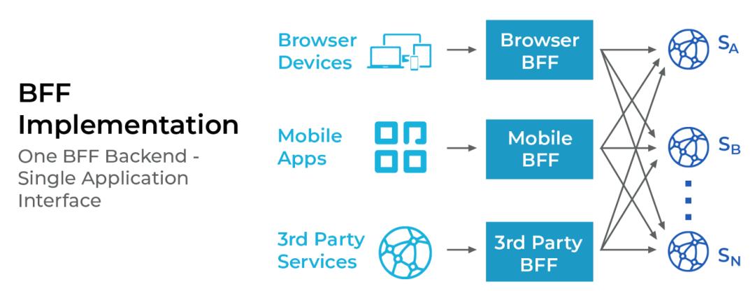 BFF模式:微服务前端数据加载的最佳实践?