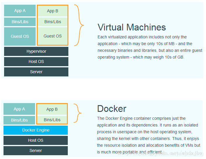 Kubernetes和Docker关系简单说明