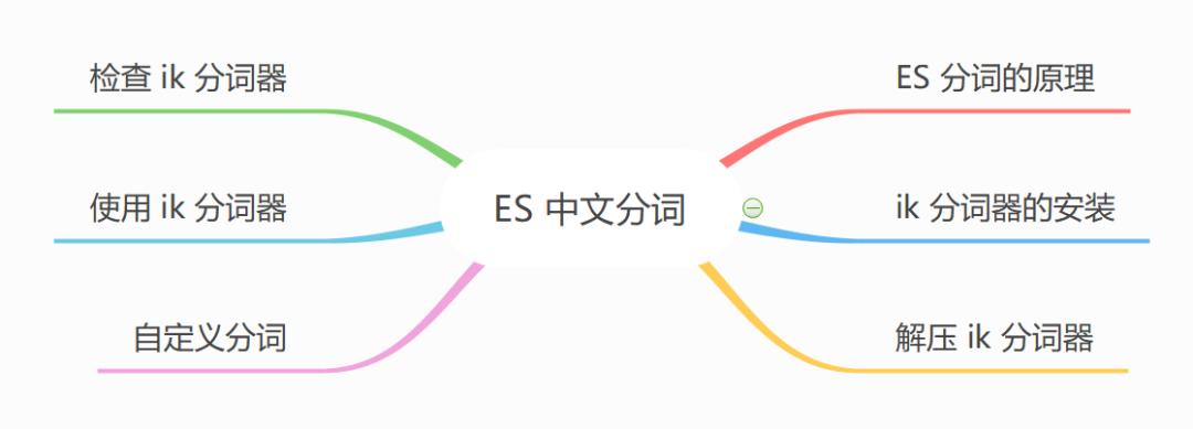 ES中文分词该怎么玩?它的分词原理?ik分词器如何使用?