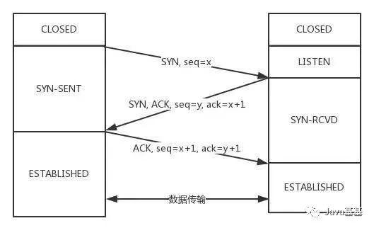 TCP 协议面试灵魂 12 问 !