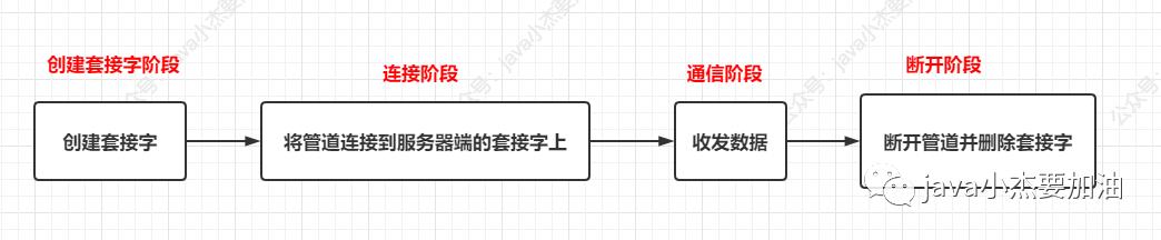 多图慎入,从四层模型上解析网络是怎么连接的?