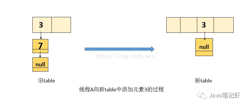 并发下的 HashMap 为什么会引起死循环???